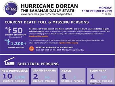 CDEMA Situation Report #14 - Major Hurricane Dorian as of 10:00PM (AST) on September 16th, 2019